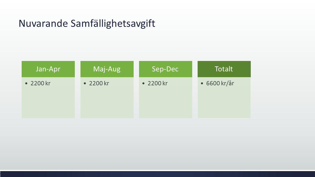 Nuvarande Samfällighetsavgift Jan-Apr 2200 kr Maj-Aug 2200 kr Sep-Dec 2200 kr Totalt 6600 kr/år