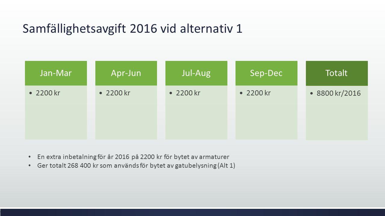 Samfällighetsavgift 2016 vid alternativ 1 Jan-Mar 2200 kr Apr-Jun 2200 kr Jul-Aug 2200 kr Sep-Dec 2200 kr Totalt 8800 kr/2016 En extra inbetalning för
