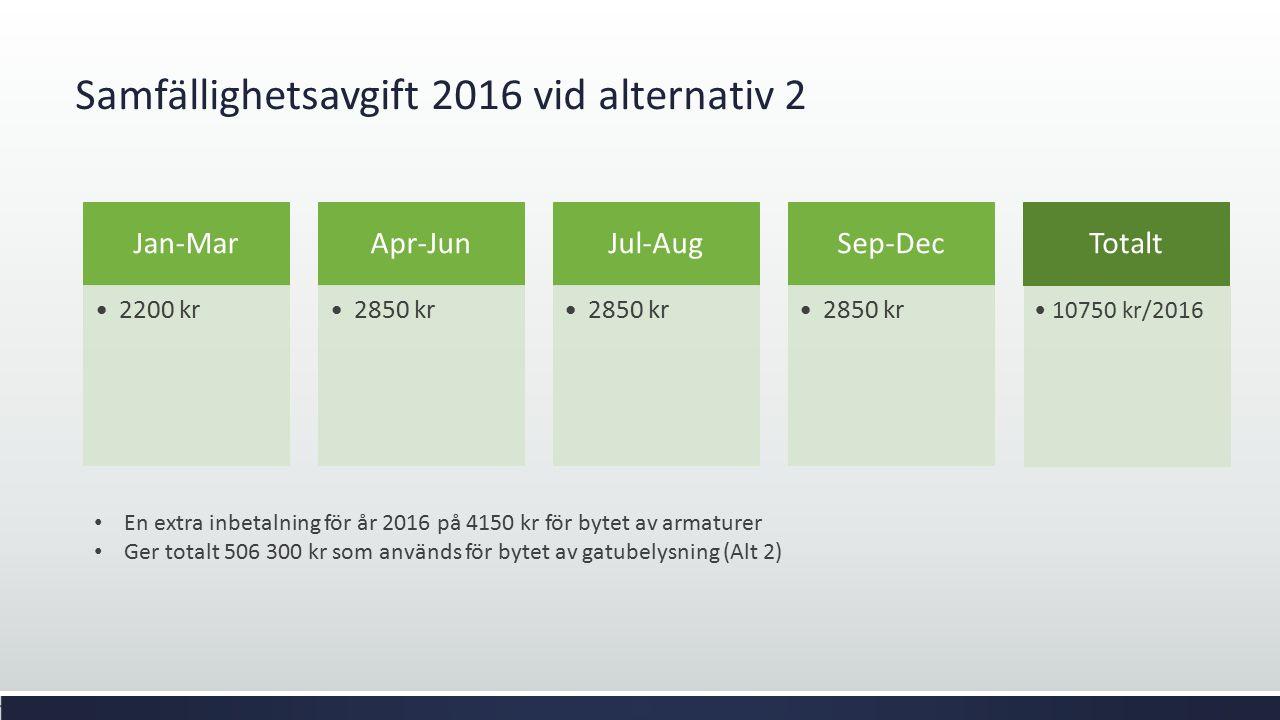 Samfällighetsavgift 2016 vid alternativ 2 Jan-Mar 2200 kr Apr-Jun 2850 kr Jul-Aug 2850 kr Sep-Dec 2850 kr Totalt 10750 kr/2016 En extra inbetalning fö
