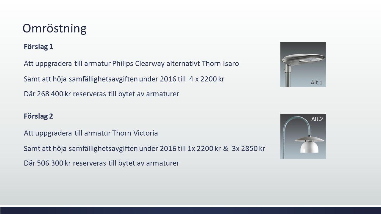 Omröstning Förslag 1 Att uppgradera till armatur Philips Clearway alternativt Thorn Isaro Samt att höja samfällighetsavgiften under 2016 till 4 x 2200