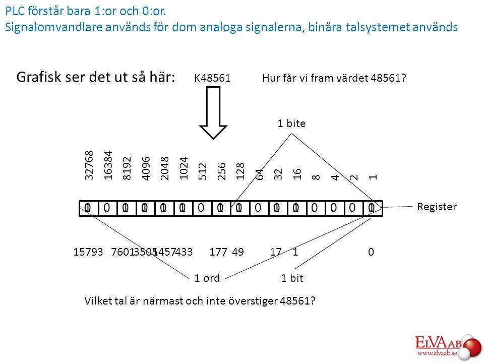 Grafisk ser det ut så här: 0000000000000000 241816326412825651210242048409681921638432768 K48561 Vilket tal är närmast och inte överstiger 48561? 1 bi