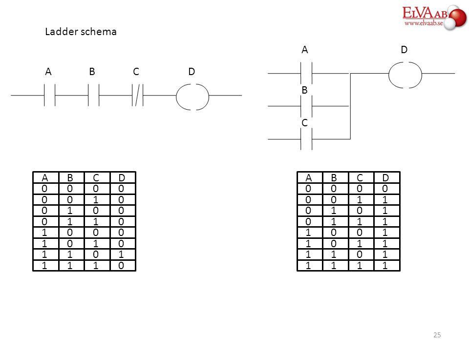 A BCD BCD A 1 1 0000 0010 0100 0110 1000 1010 1101 1110 ABCD A 1 1 0000 0011 0101 0111 1001 1011 1101 1111 A DA B C Ladder schema 25