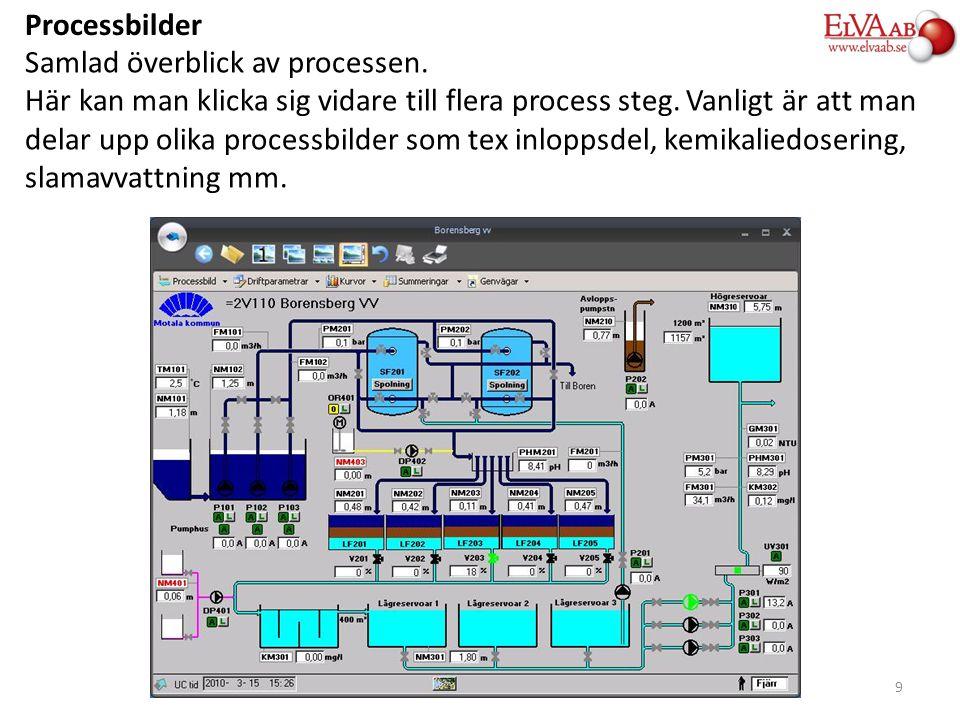 Processbilder Samlad överblick av processen. Här kan man klicka sig vidare till flera process steg. Vanligt är att man delar upp olika processbilder s