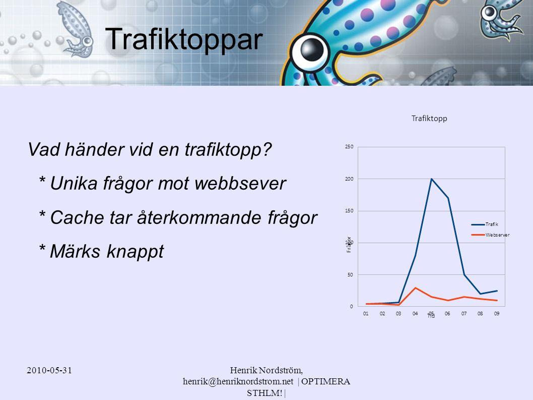 2010-05-31Henrik Nordström, henrik@henriknordstrom.net | OPTIMERA STHLM! | Vad händer vid en trafiktopp? * Unika frågor mot webbsever * Cache tar åter