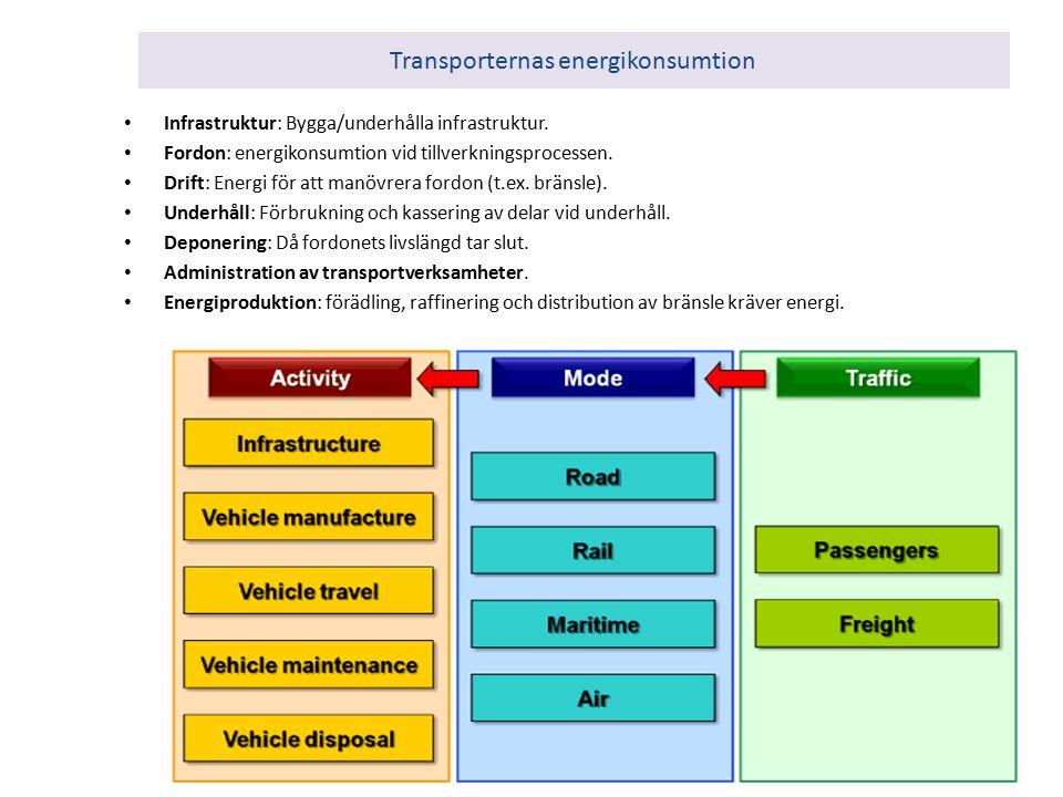 Transporternas energikonsumtion Infrastruktur: Bygga/underhålla infrastruktur.