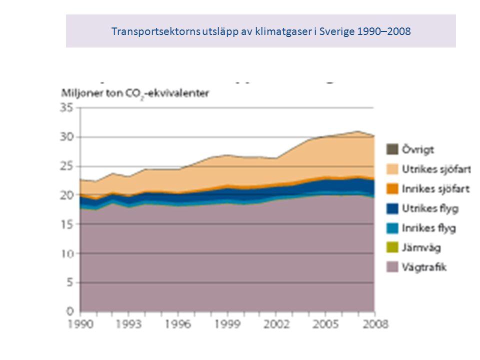 Transportsektorns utsläpp av klimatgaser i Sverige 1990–2008