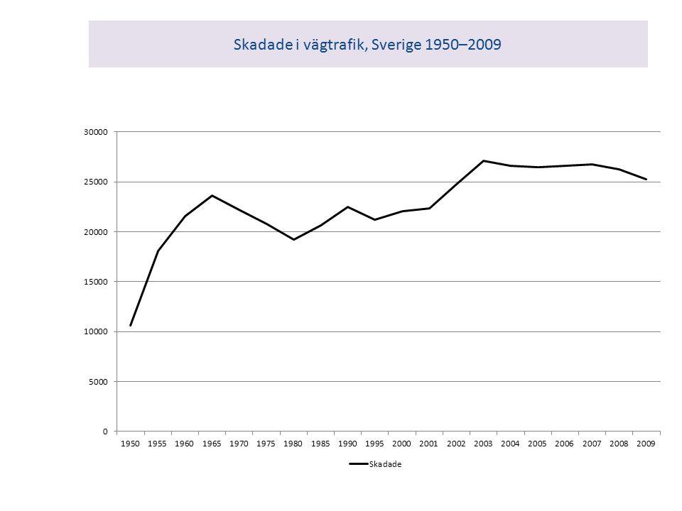 Skadade i vägtrafik, Sverige 1950–2009