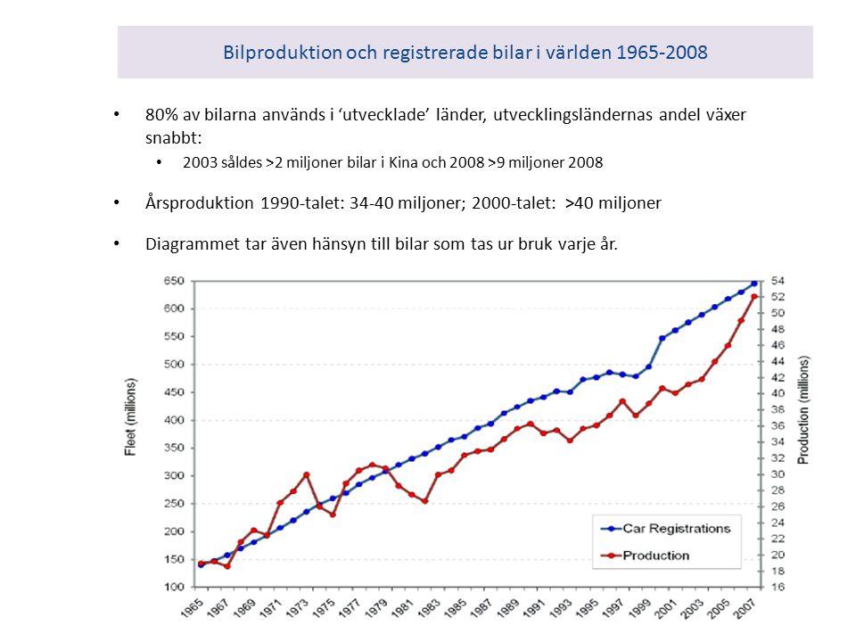 Bilproduktion och registrerade bilar i världen 1965-2008 80% av bilarna används i 'utvecklade' länder, utvecklingsländernas andel växer snabbt: 2003 såldes >2 miljoner bilar i Kina och 2008 >9 miljoner 2008 Årsproduktion 1990-talet: 34-40 miljoner; 2000-talet: >40 miljoner Diagrammet tar även hänsyn till bilar som tas ur bruk varje år.