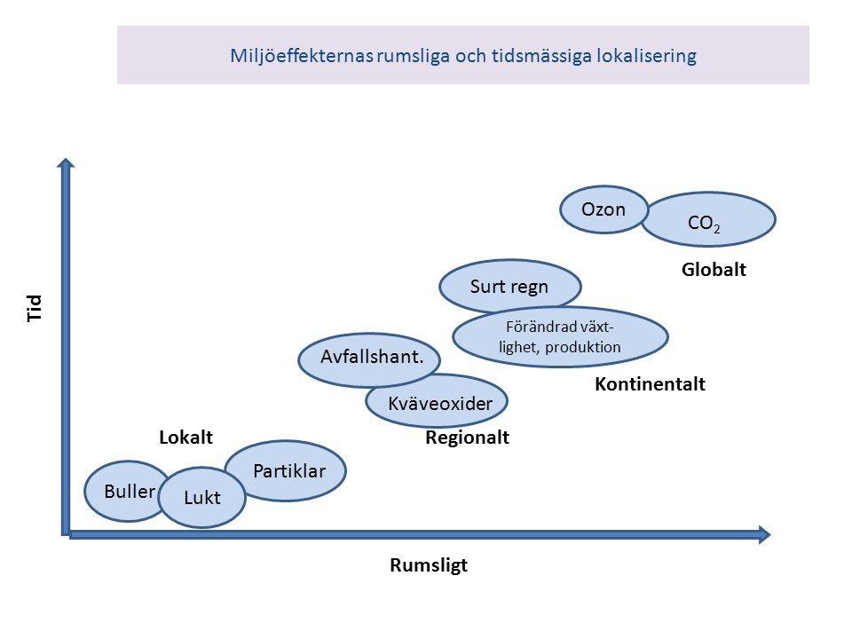 Miljöeffekternas rumsliga och tidsmässiga lokalisering Buller Partiklar Kväveoxider CO 2 Rumsligt Tid Lokalt Regionalt Globalt Lukt Avfallshant.