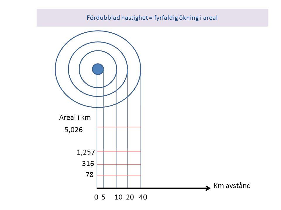 Fördubblad hastighet = fyrfaldig ökning i areal Areal i km 5,026 1,257 316 78 Km avstånd 0 5 10 20 40