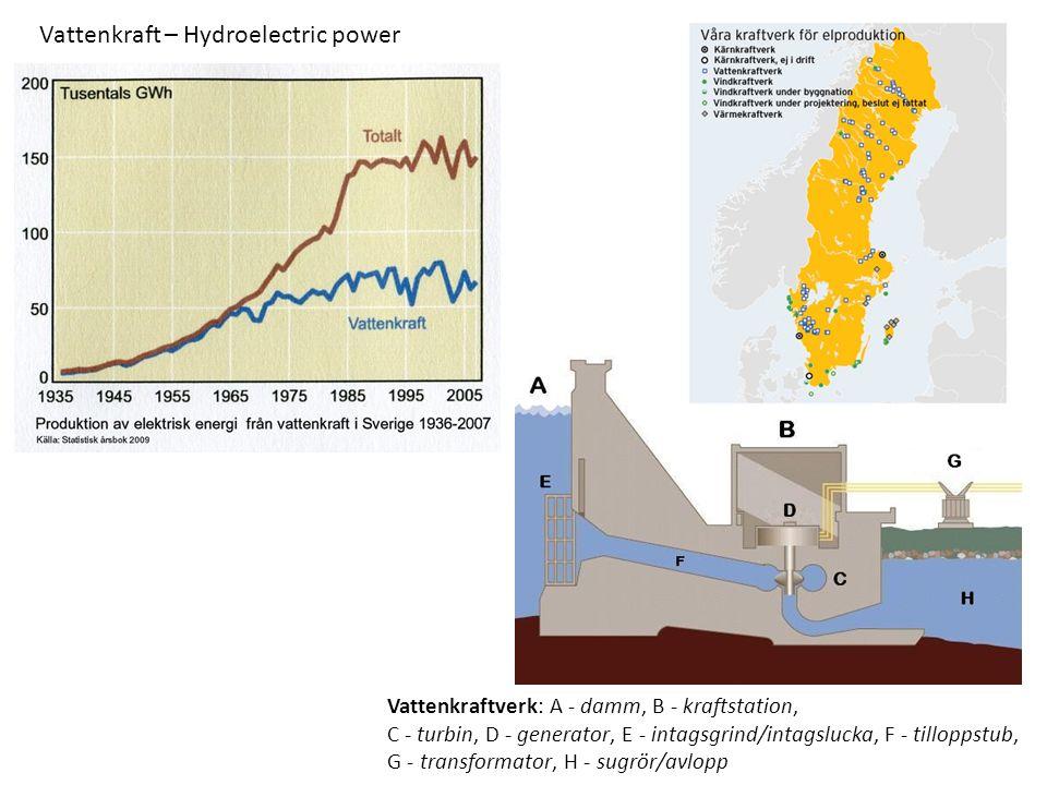 Vattenkraftverk: A - damm, B - kraftstation, C - turbin, D - generator, E - intagsgrind/intagslucka, F - tilloppstub, G - transformator, H - sugrör/avlopp Vattenkraft – Hydroelectric power