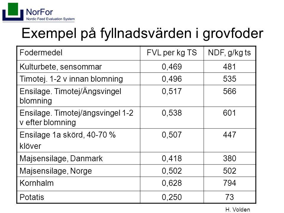 Exempel på fyllnadsvärden i grovfoder FodermedelFVL per kg TSNDF, g/kg ts Kulturbete, sensommar0,469481 Timotej.