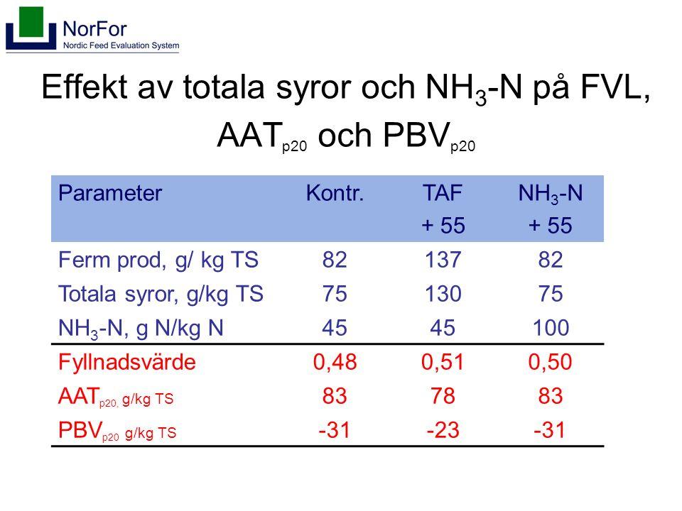 Effekt av totala syror och NH 3 -N på FVL, AAT p20 och PBV p20 ParameterKontr.TAF + 55 NH 3 -N + 55 Ferm prod, g/ kg TS8213782 Totala syror, g/kg TS7513075 NH 3 -N, g N/kg N45 100 Fyllnadsvärde0,480,510,50 AAT p20, g/kg TS 837883 PBV p20 g/kg TS -31-23-31