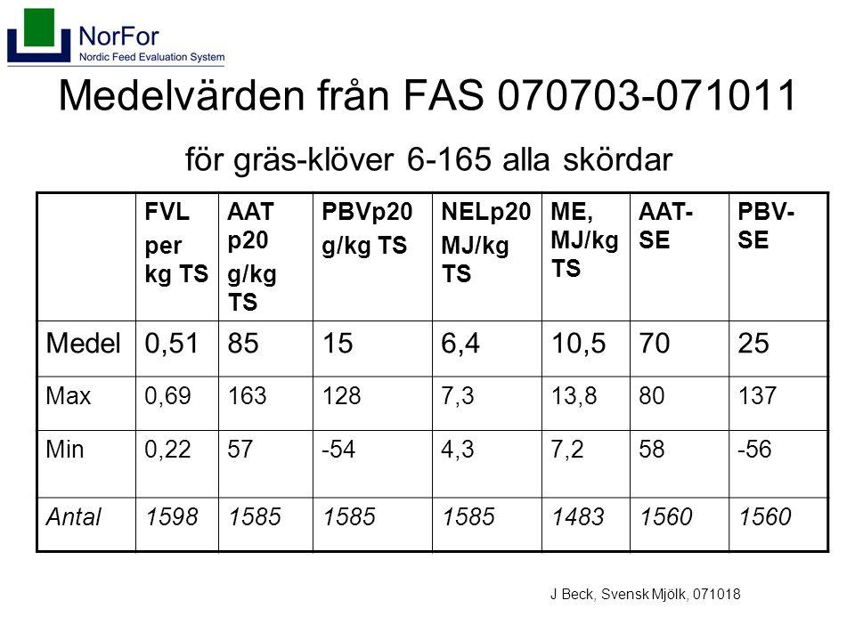 Medelvärden från FAS 070703-071011 för gräs-klöver 6-165 alla skördar FVL per kg TS AAT p20 g/kg TS PBVp20 g/kg TS NELp20 MJ/kg TS ME, MJ/kg TS AAT- SE PBV- SE Medel0,5185156,410,57025 Max0,691631287,313,880137 Min0,2257-544,37,258-56 Antal15981585 14831560 J Beck, Svensk Mjölk, 071018