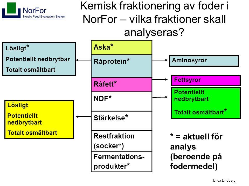 Aska * Råprotein * Råfett * NDF * Stärkelse * Restfraktion (socker*) Fermentations- produkter * Lösligt * Potentiellt nedbrytbar Totalt osmältbart Lösligt Potentiellt nedbrytbart Totalt osmältbart Potentiellt nedbrytbart Totalt osmältbart * Fettsyror Aminosyror Kemisk fraktionering av foder i NorFor – vilka fraktioner skall analyseras.