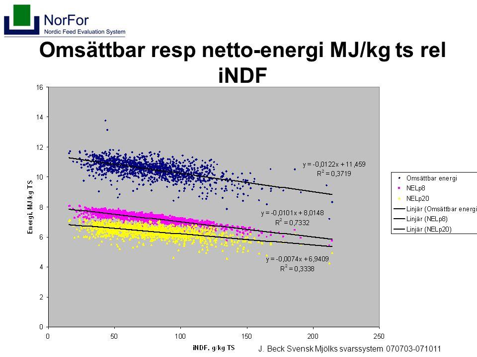 Omsättbar resp netto-energi MJ/kg ts rel iNDF J. Beck Svensk Mjölks svarssystem 070703-071011