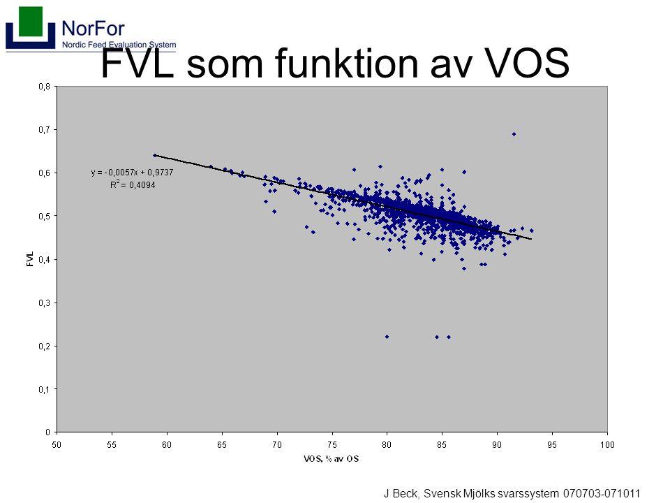 FVL som funktion av VOS J Beck, Svensk Mjölks svarssystem 070703-071011