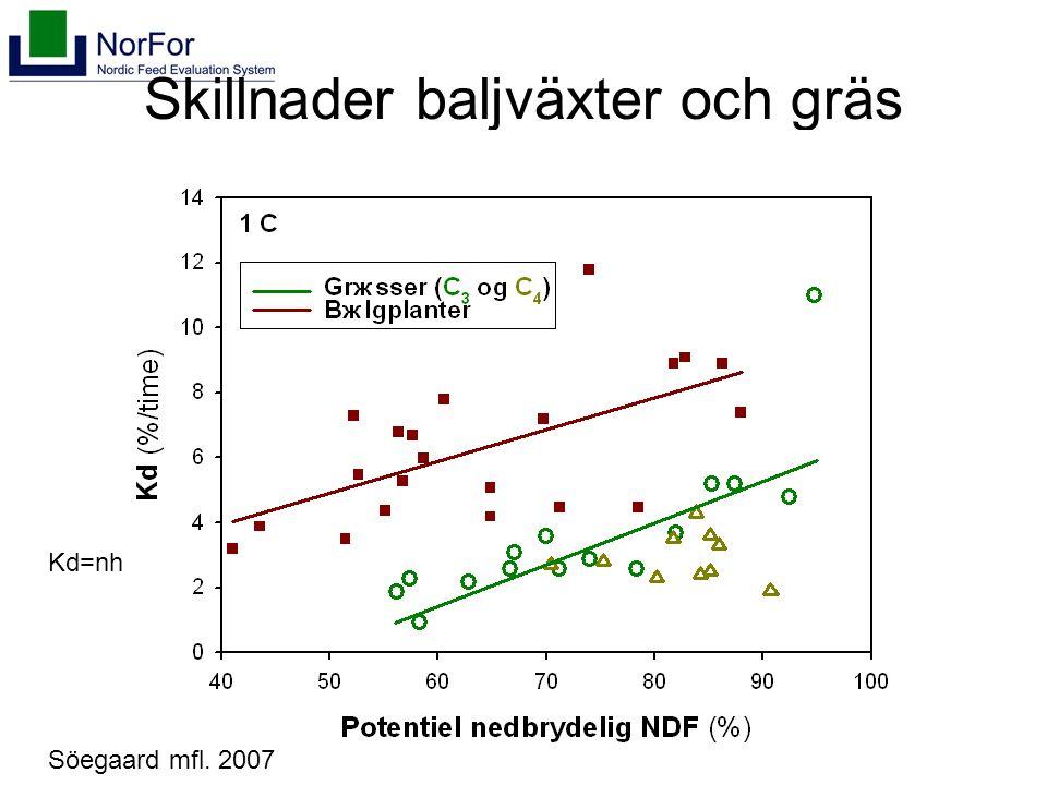 Skillnader baljväxter och gräs Söegaard mfl. 2007 Kd=nh