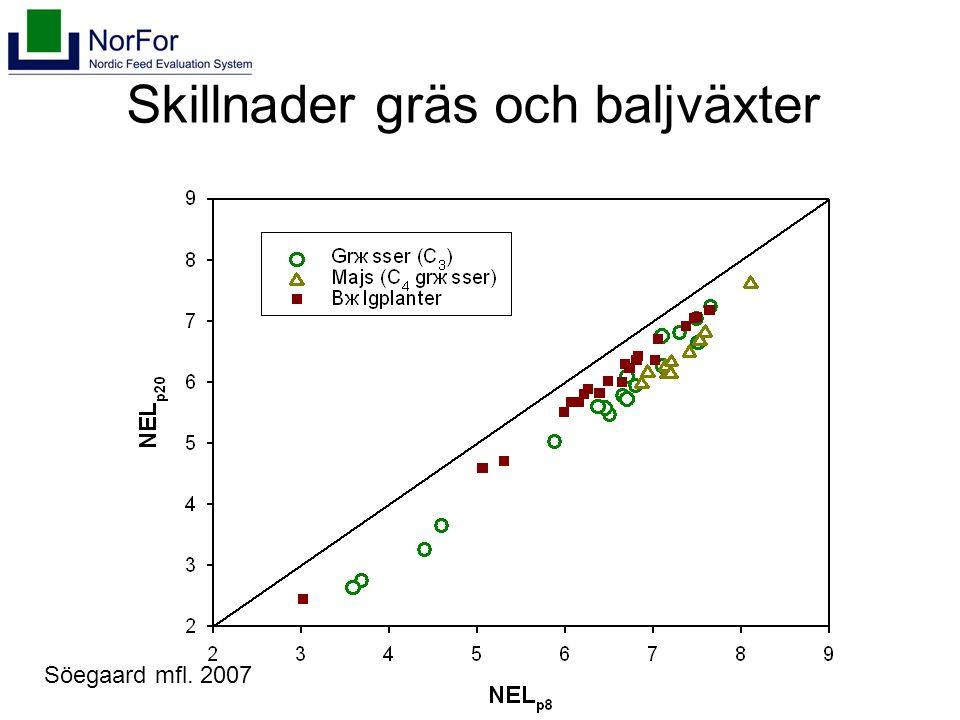 Skillnader gräs och baljväxter Söegaard mfl. 2007