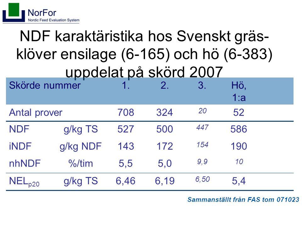 NDF karaktäristika hos Svenskt gräs- klöver ensilage (6-165) och hö (6-383) uppdelat på skörd 2007 Skörde nummer1.2.3.Hö, 1:a Antal prover708324 20 52 NDFg/kg TS527500 447 586 iNDFg/kg NDF143172 154 190 nhNDF%/tim5,55,0 9,910 NEL p20 g/kg TS6,466,19 6,50 5,4 Sammanställt från FAS tom 071023