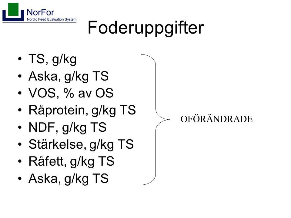 Foderuppgifter TS, g/kg Aska, g/kg TS VOS, % av OS Råprotein, g/kg TS NDF, g/kg TS Stärkelse, g/kg TS Råfett, g/kg TS Aska, g/kg TS OFÖRÄNDRADE