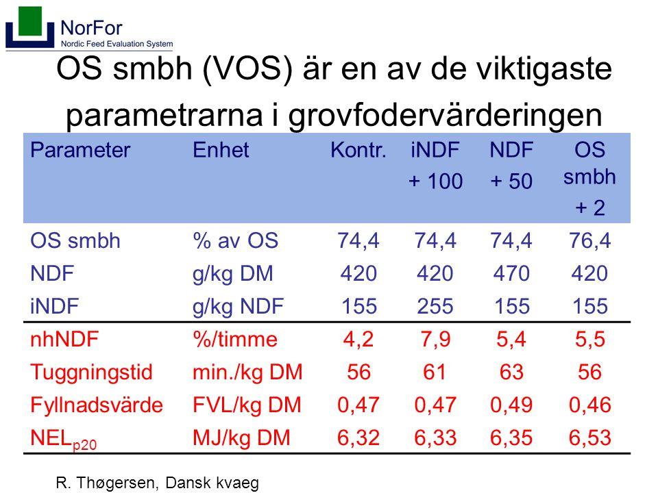 OS smbh (VOS) är en av de viktigaste parametrarna i grovfodervärderingen ParameterEnhetKontr.iNDF + 100 NDF + 50 OS smbh + 2 OS smbh% av OS74,4 76,4 NDFg/kg DM420 470420 iNDFg/kg NDF155255155 nhNDF%/timme4,27,95,45,5 Tuggningstidmin./kg DM56616356 FyllnadsvärdeFVL/kg DM0,47 0,490,46 NEL p20 MJ/kg DM6,326,336,356,53 R.