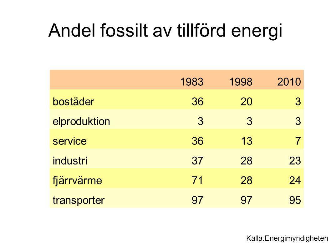 198319982010 bostäder36203 elproduktion333 service36137 industri372823 fjärrvärme712824 transporter97 95 Andel fossilt av tillförd energi Källa:Energimyndigheten