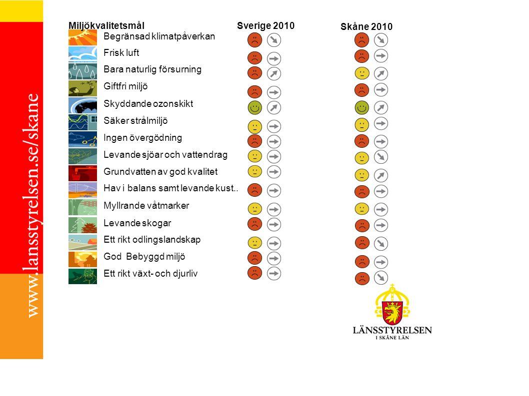 Begränsad klimatpåverkan Miljökvalitetsmål Sverige 2010 Skåne 2010 Frisk luft Bara naturlig försurning Giftfri miljö Skyddande ozonskikt Säker strålmiljö Ingen övergödning Levande sjöar och vattendrag Grundvatten av god kvalitet Hav i balans samt levande kust..