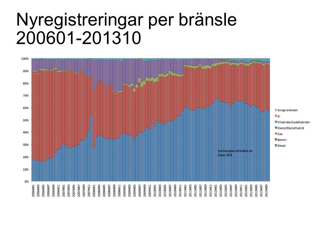 Nyregistreringar per bränsle 200601-201310