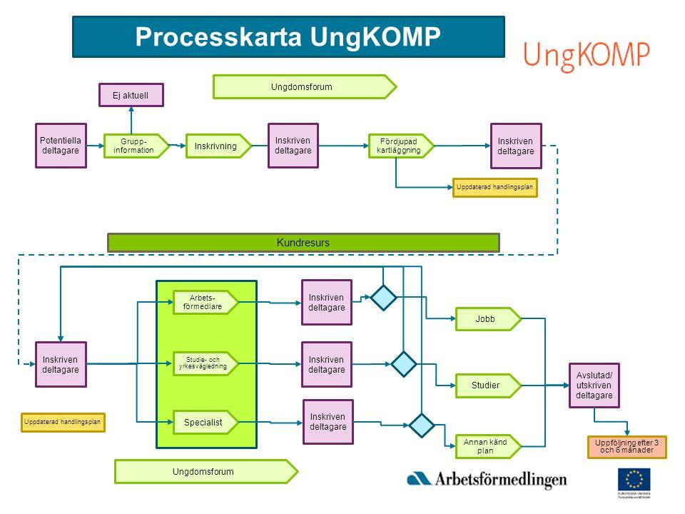 Processkarta UngKOMP Grupp- information Potentiella deltagare Inskriven deltagare Arbets- förmedlare Studie- och yrkesvägledning Specialist Inskriven