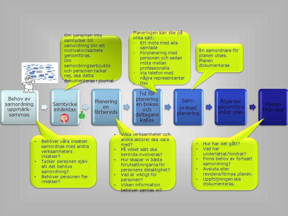 Behov av samordning uppmärk- sammas Samtycke inhämtas Planering en förbereds Tid för planering en bokas och deltagare kallas Sam- ordnad planering Åtg