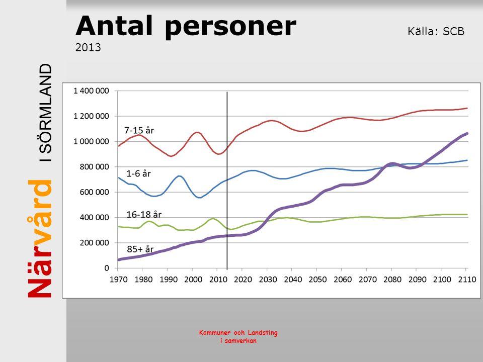 När vård I SÖRMLAND Kommuner och Landsting i samverkan Antal personer Källa: SCB 2013