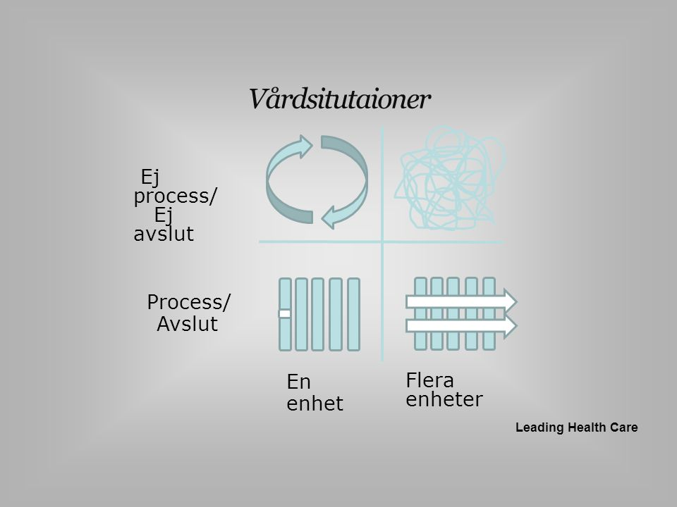 Process/ Avslut Ej process/ Ej avslut En enhet Flera enheter Vårdsitutaioner Leading Health Care