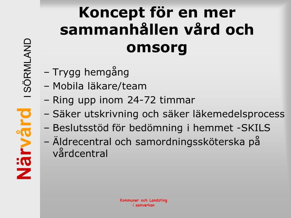 När vård I SÖRMLAND Kommuner och Landsting i samverkan Koncept för en mer sammanhållen vård och omsorg –Trygg hemgång –Mobila läkare/team –Ring upp in