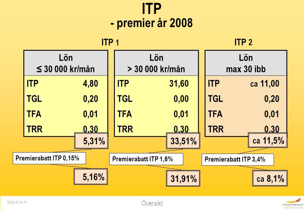Översikt 2008-01 nr 11 ITP - premier år 2008 Lön ≤ 30 000 kr/mån Lön > 30 000 kr/mån Lön max 30 ibb ITP 4,80ITP 31,60ITP ca 11,00 TGL0,20TGL0,00TGL0,20 TFA 0,01 TRR0,30 ITP 1 ITP 2 33,51% ca 11,5% 5,31% Premierabatt ITP 0,15% Premierabatt ITP 1,6% Premierabatt ITP 3,4% 5,16% 31,91% ca 8,1%