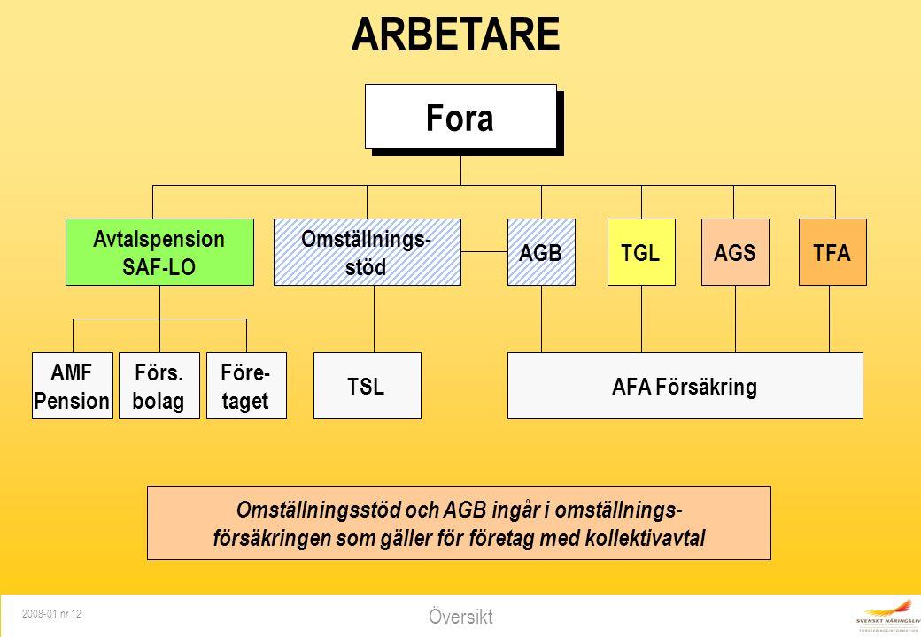 Översikt 2008-01 nr 12 Fora ARBETARE Omställnings- stöd AGBTGLAGSTFA AFA FörsäkringTSL AMF Pension Avtalspension SAF-LO Förs.