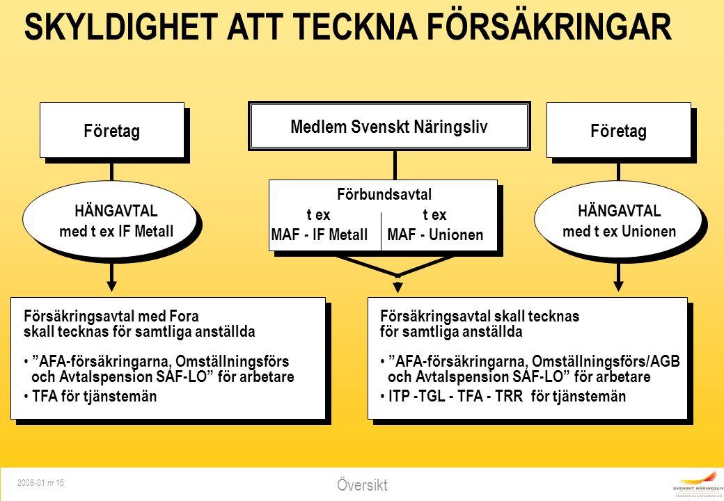 Översikt 2008-01 nr 15 SKYLDIGHET ATT TECKNA FÖRSÄKRINGAR Företag HÄNGAVTAL med t ex Unionen Medlem Svenskt Näringsliv Förbundsavtalt ex MAF - IF MetallMAF - Unionen Företag HÄNGAVTAL med t ex IF Metall Försäkringsavtal med Fora skall tecknas för samtliga anställda AFA-försäkringarna, Omställningsförs och Avtalspension SAF-LO för arbetare TFA för tjänstemän Försäkringsavtal skall tecknas för samtliga anställda AFA-försäkringarna, Omställningsförs/AGB och Avtalspension SAF-LO för arbetare ITP -TGL - TFA - TRR för tjänstemän