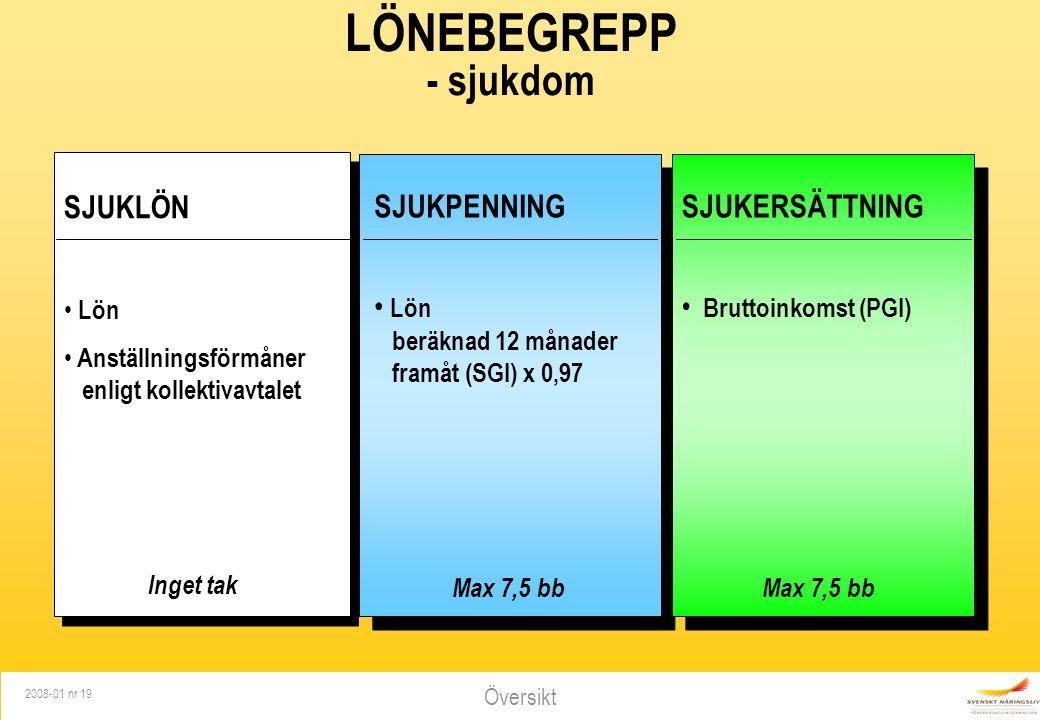 Översikt 2008-01 nr 19 LÖNEBEGREPP - sjukdom SJUKLÖN Lön Anställningsförmåner enligt kollektivavtalet Inget tak SJUKPENNING Lön beräknad 12 månader framåt (SGI) x 0,97 Max 7,5 bb SJUKERSÄTTNING Bruttoinkomst (PGI) Max 7,5 bb