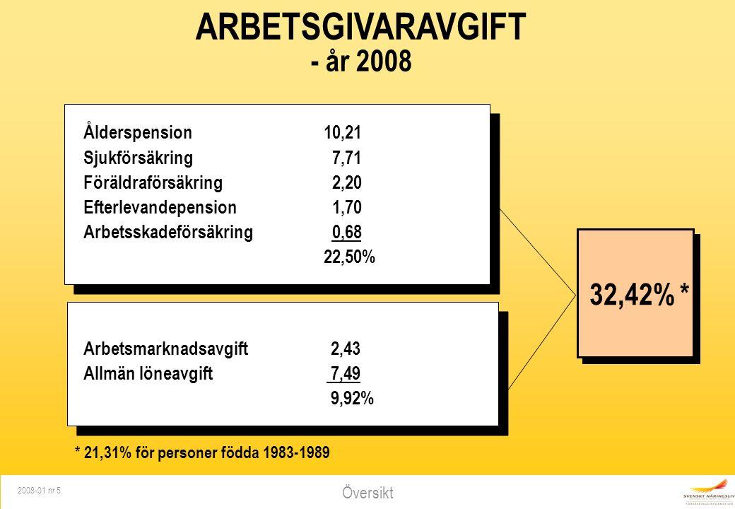 Översikt 2008-01 nr 5 ARBETSGIVARAVGIFT - år 2008 Ålderspension 10,21 Sjukförsäkring 7,71 Föräldraförsäkring 2,20 Efterlevandepension 1,70 Arbetsskadeförsäkring 0,68 22,50% Arbetsmarknadsavgift 2,43 Allmän löneavgift 7,49 9,92% 32,42% * * 21,31% för personer födda 1983-1989