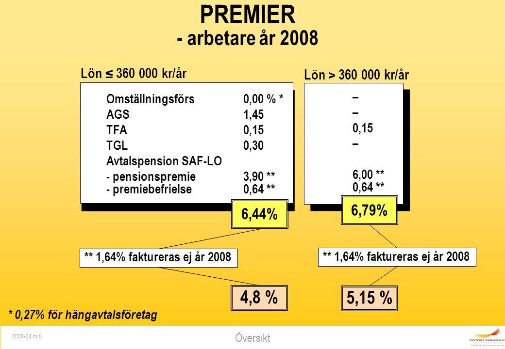 Översikt 2008-01 nr 8 PREMIER - arbetare år 2008 Omställningsförs 0,00 % * AGS1,45 TFA0,15 TGL 0,30 Avtalspension SAF-LO - pensionspremie3,90 ** - premiebefrielse 0,64 ** 6,44% * 0,27% för hängavtalsföretag 4,8 % ** 1,64% faktureras ej år 2008 – 0,15 – 6,00 ** 0,64 ** Lön ≤ 360 000 kr/år Lön > 360 000 kr/år 6,79% 5,15 % ** 1,64% faktureras ej år 2008