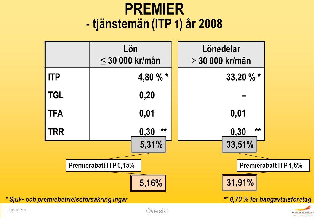 Översikt 2008-01 nr 9 PREMIER - tjänstemän (ITP 1 ) år 2008 * Sjuk- och premiebefrielseförsäkring ingår Lön ≤ 30 000 kr/mån Lönedelar > 30 000 kr/mån ITP 4,80 % * 33,20 % * TGL0,20– TFA0,01 TRR0,30** 33,51%5,31% ** 0,70 % för hängavtalsföretag Premierabatt ITP 1,6%Premierabatt ITP 0,15% 5,16% 31,91%