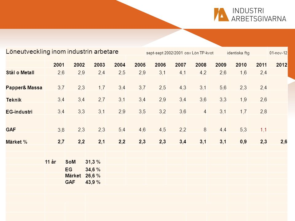 Löneutveckling inom industrin arbetare sept-sept 2002/2001 osv Lön TP-kvotidentiska ftg01-nov-12 200120022003200420052006200720082009201020112012 Stål