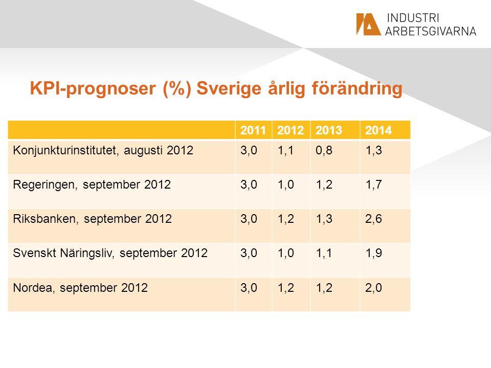 KPI-prognoser (%) Sverige årlig förändring 2011201220132014 Konjunkturinstitutet, augusti 20123,01,10,81,3 Regeringen, september 20123,01,01,21,7 Riksbanken, september 20123,01,21,32,6 Svenskt Näringsliv, september 20123,01,01,11,9 Nordea, september 20123,01,2 2,0