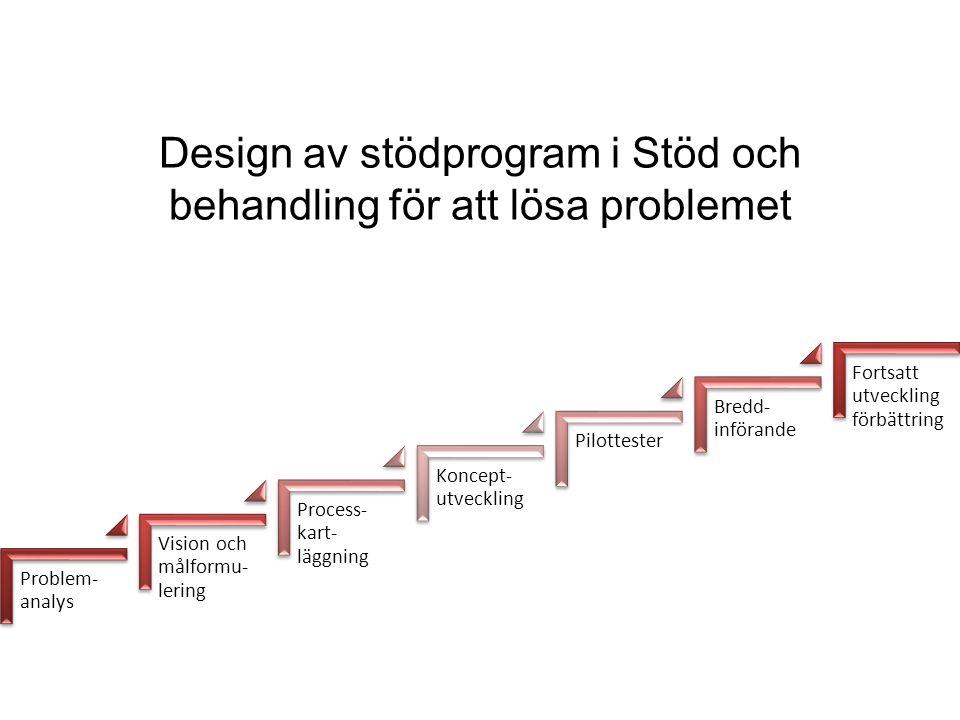 Design av stödprogram i Stöd och behandling för att lösa problemet