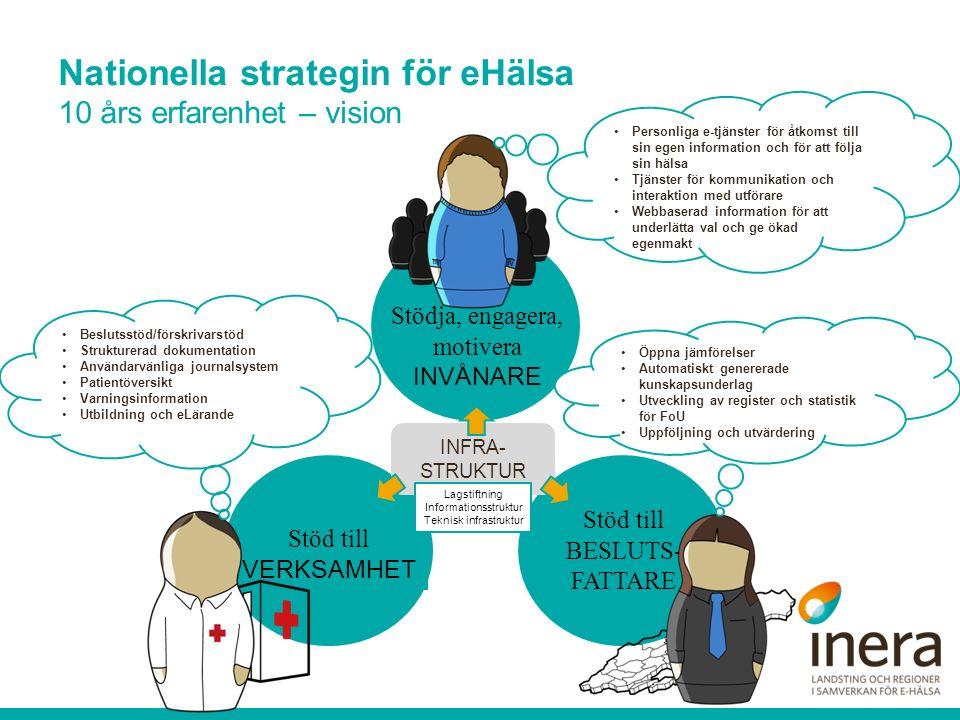 Nationella strategin för eHälsa 10 års erfarenhet – vision Support to DECISION- MAKERS Support to PROFESSIO NALS INFRA- STRUKTUR Stöd till VERKSAMHET Stöd till BESLUTS- FATTARE Stödja, engagera, motivera INVÅNARE Personliga e-tjänster för åtkomst till sin egen information och för att följa sin hälsa Tjänster för kommunikation och interaktion med utförare Webbaserad information för att underlätta val och ge ökad egenmakt Beslutsstöd/förskrivarstöd Strukturerad dokumentation Användarvänliga journalsystem Patientöversikt Varningsinformation Utbildning och eLärande Öppna jämförelser Automatiskt genererade kunskapsunderlag Utveckling av register och statistik för FoU Uppföljning och utvärdering Lagstiftning Informationsstruktur Teknisk infrastruktur