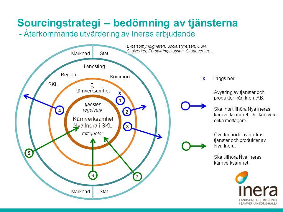 Kärnverksamhet Nya Inera i SKL rättigheter Ej kärnverksamhet SKL Region Kommun Landsting StatMarknad E-hälsomyndigheten, Socialstyrelsen, CSN, Skolverket, Försäkringskassan, Skatteverket… X 2 1 3 4 5 6 tjänster regelverk StatMarknad 7 Avyttring av tjänster och produkter från Inera AB.