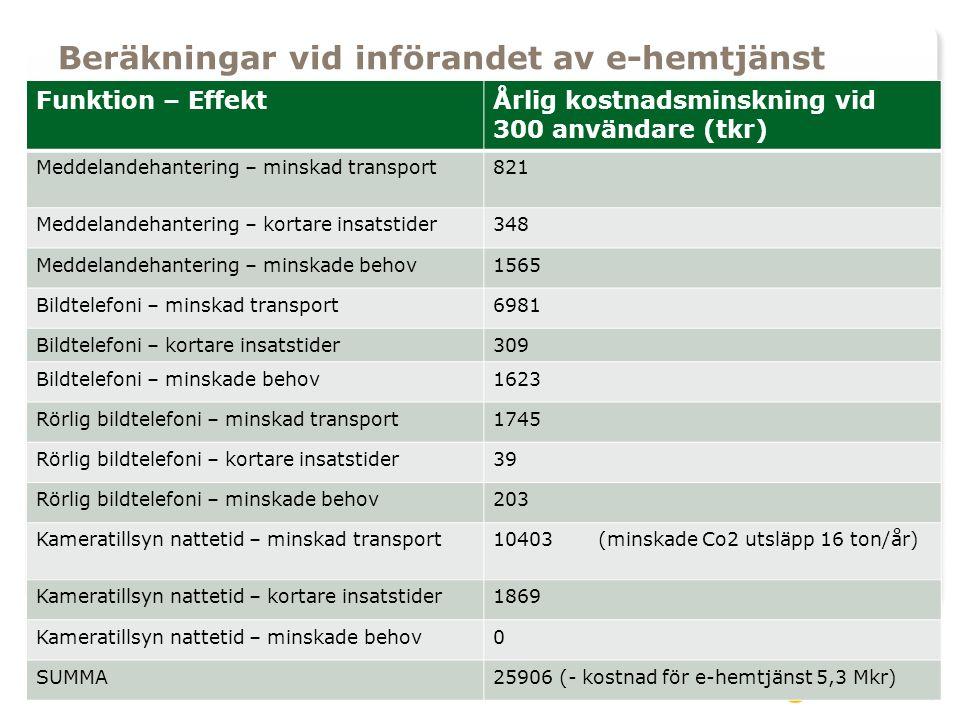 Beräkningar vid införandet av e-hemtjänst Funktion – EffektÅrlig kostnadsminskning vid 300 användare (tkr) Meddelandehantering – minskad transport821