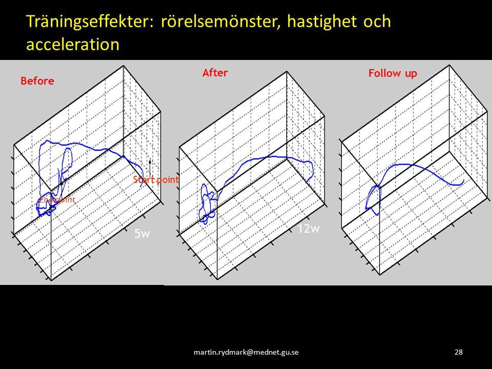 28martin.rydmark@mednet.gu.se Before After Follow up 5w 12w Träningseffekter: rörelsemönster, hastighet och acceleration Start point End point