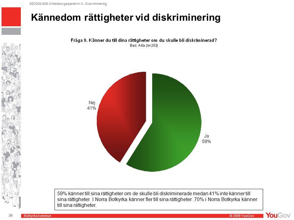 Botkyrka kommun © 2009 YouGov 26 SE2009-529-3 Medborgarpanel nr 4 - Diskriminering Kännedom rättigheter vid diskriminering 59% känner till sina rättigheter om de skulle bli diskriminerade medan 41% inte känner till sina rättigheter.