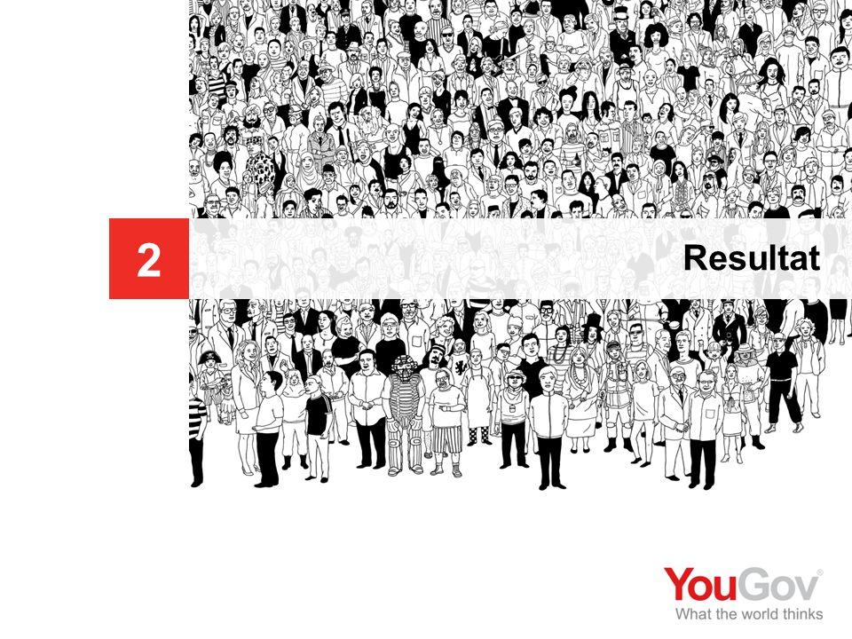 Botkyrka kommun © 2009 YouGov 20 SE2009-529-3 Medborgarpanel nr 4 - Diskriminering Orsak till kränkande behandling Tittar vi på samma fråga på totalen utgör diskriminering pga.